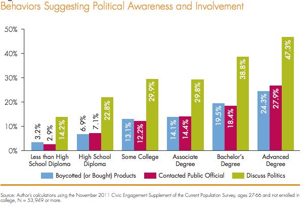 Political Awareness
